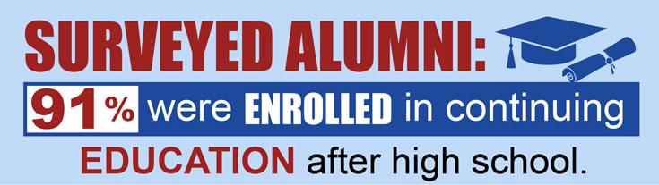 Surveyed Alumni Enrolled