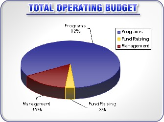Total Operating Budget